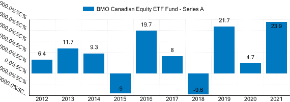 Graph detailing past performance of BMO Canadian Equity ETF Fund
